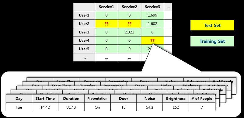 service-recommendation2